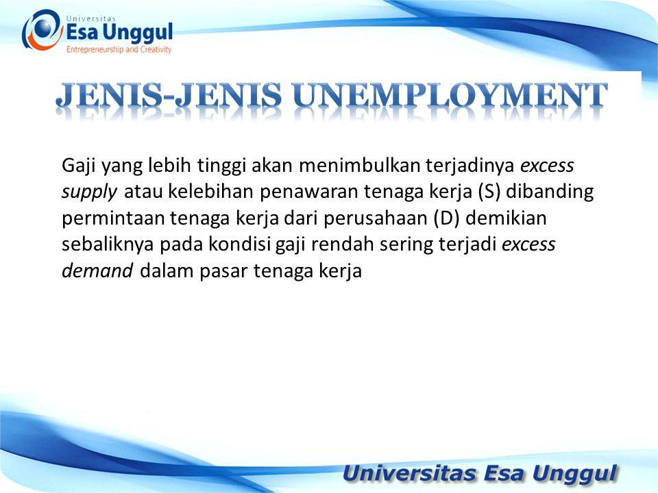 JENIS-JENIS UNEMPLOYMENT