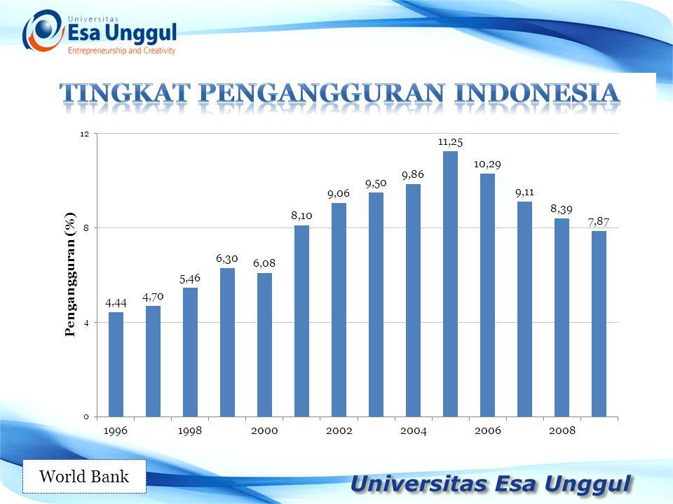 Tingkat pengangguran indonesia