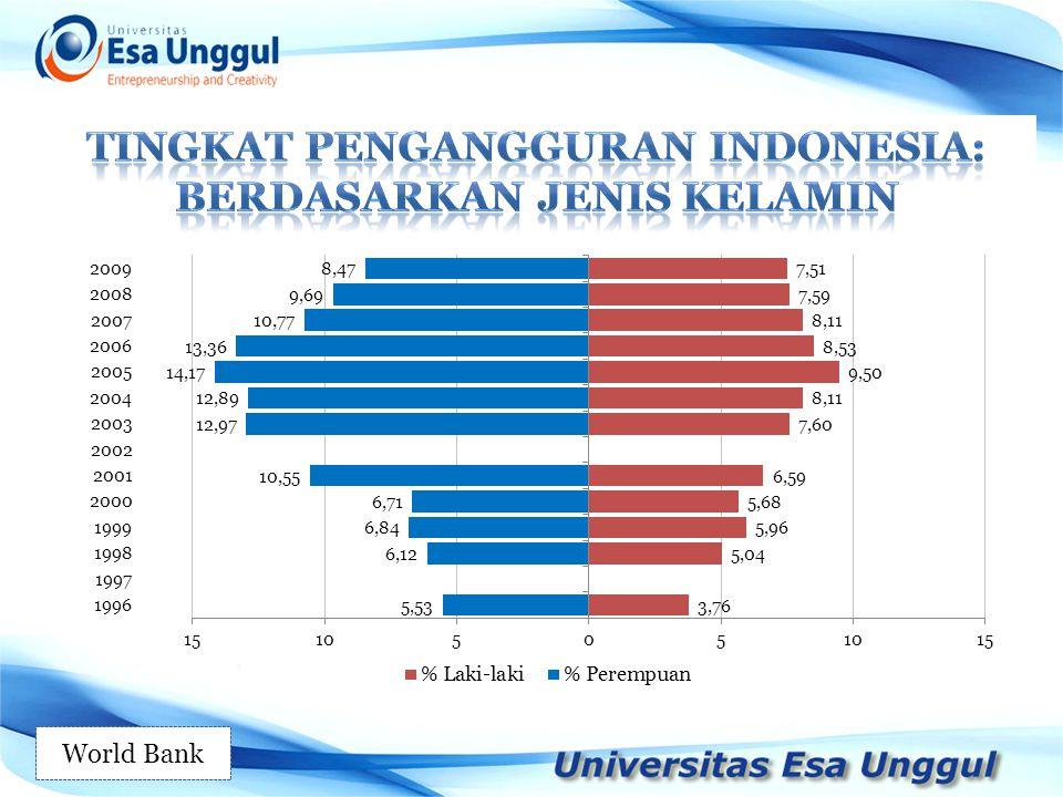 Tingkat pengangguran indonesia: berdasarkan jenis kelamin