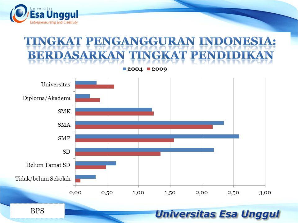 Tingkat pengangguran indonesia: berdasarkan tingkat pendidikan