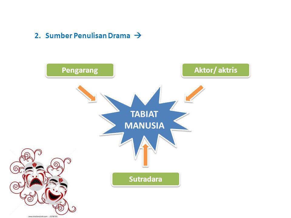 TABIAT MANUSIA Sumber Penulisan Drama  Pengarang Aktor/ aktris