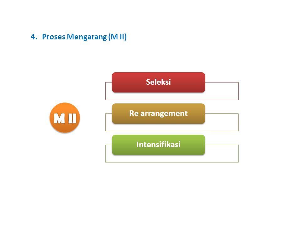 Proses Mengarang (M II)
