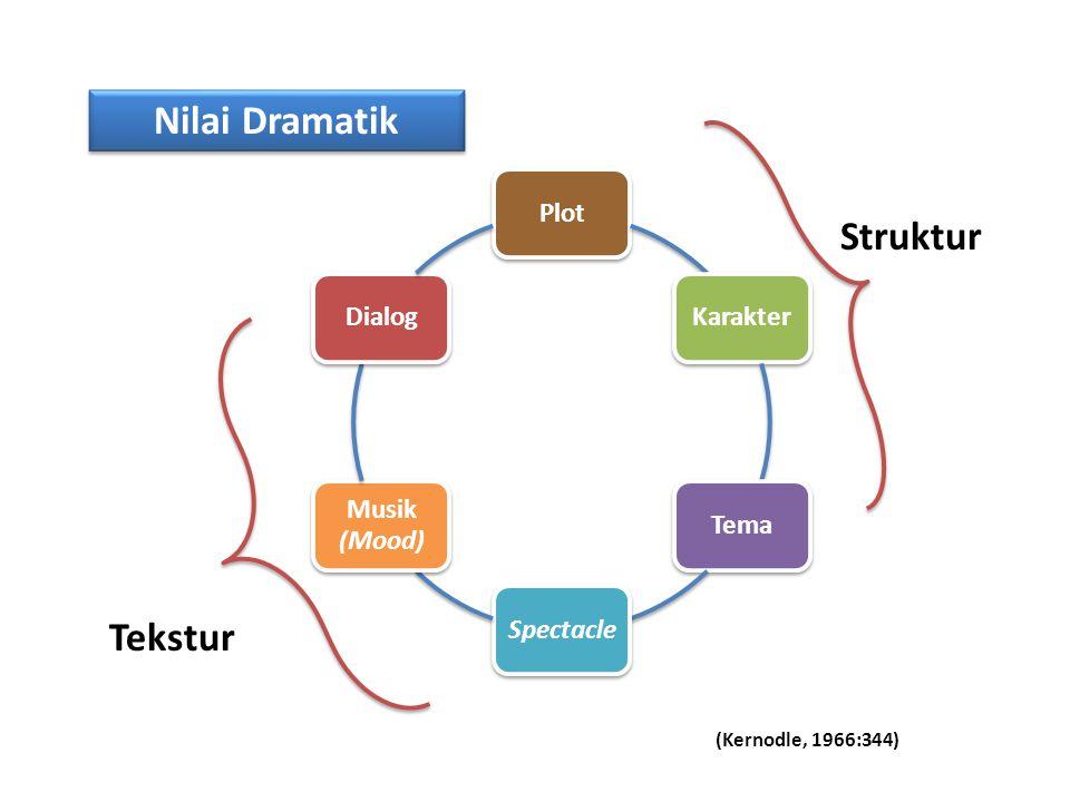 Nilai Dramatik Struktur Tekstur (Kernodle, 1966:344) Plot Karakter