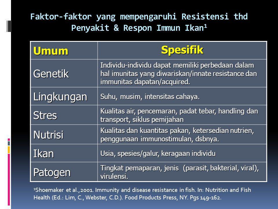Umum Spesifik Genetik Lingkungan Stres Nutrisi Ikan Patogen
