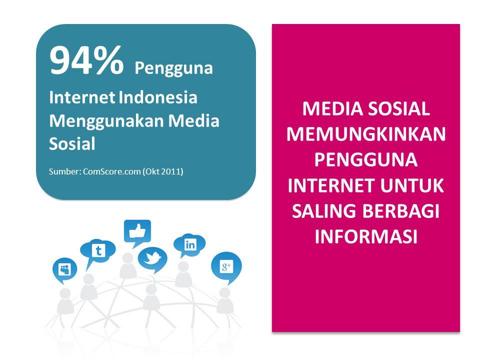 94% Pengguna Internet Indonesia Menggunakan Media Sosial