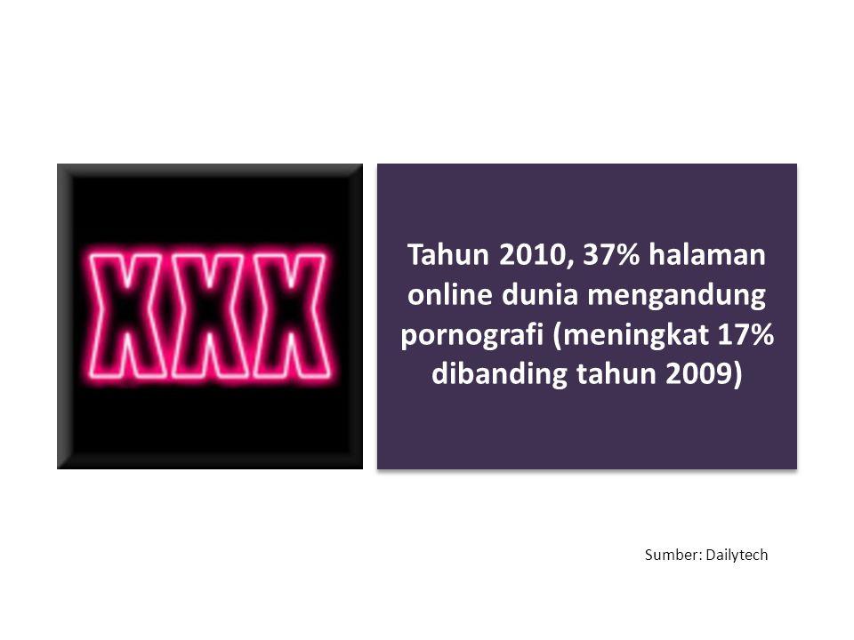Tahun 2010, 37% halaman online dunia mengandung pornografi (meningkat 17% dibanding tahun 2009)