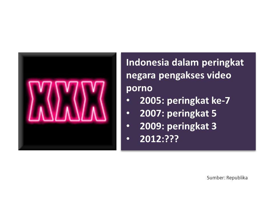 Indonesia dalam peringkat negara pengakses video porno