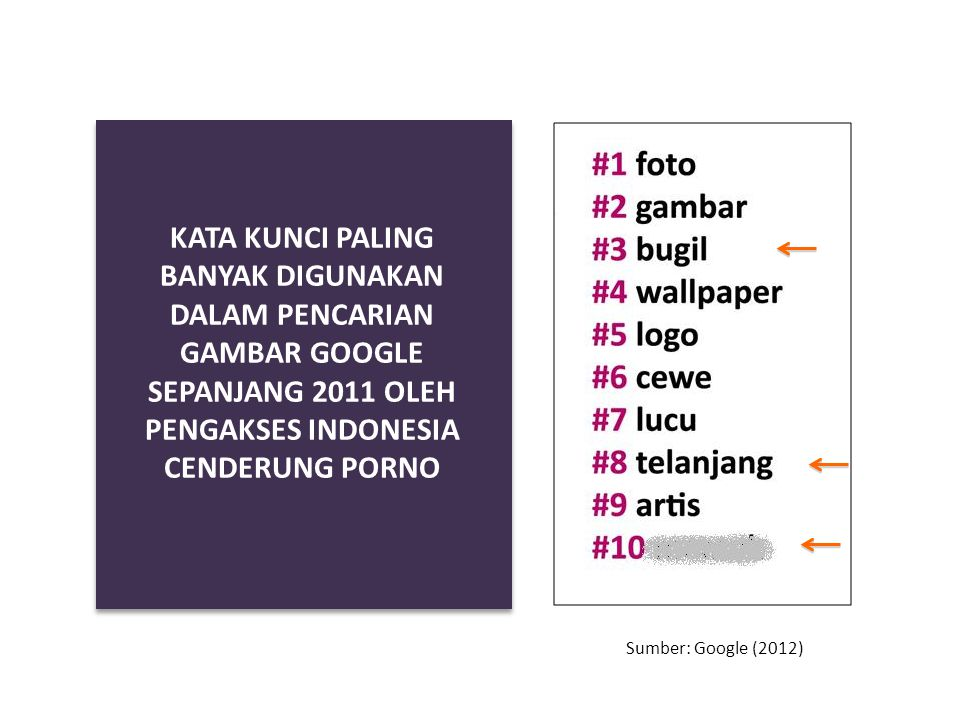 KATA KUNCI PALING BANYAK DIGUNAKAN DALAM PENCARIAN GAMBAR GOOGLE SEPANJANG 2011 OLEH PENGAKSES INDONESIA CENDERUNG PORNO
