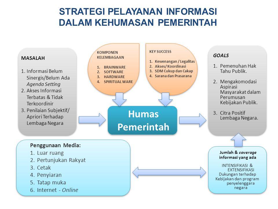 STRATEGI PELAYANAN Informasi Dalam kehumasan pemerintah