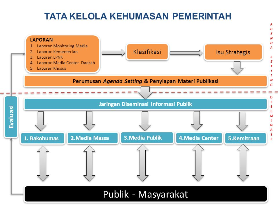 Publik - Masyarakat TATA KELOLA kehumasan pemerintah Klasifikasi