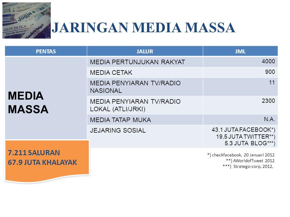 JARINGAN MEDIA MASSA MEDIA MASSA 7.211 SALURAN 67.9 JUTA KHALAYAK
