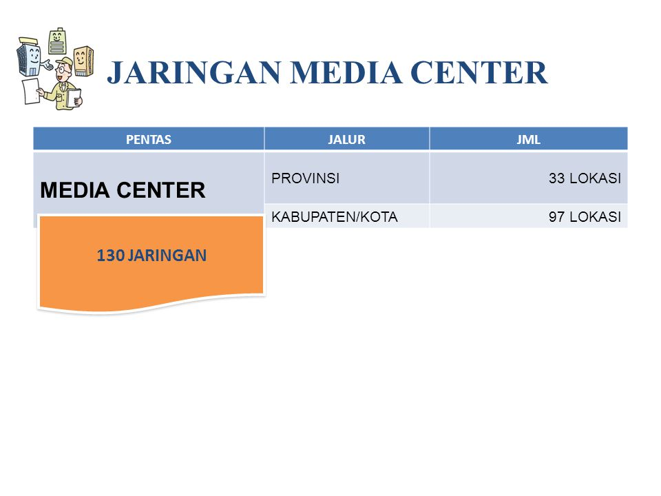 JARINGAN MEDIA CENTER MEDIA CENTER 130 JARINGAN PENTAS JALUR JML