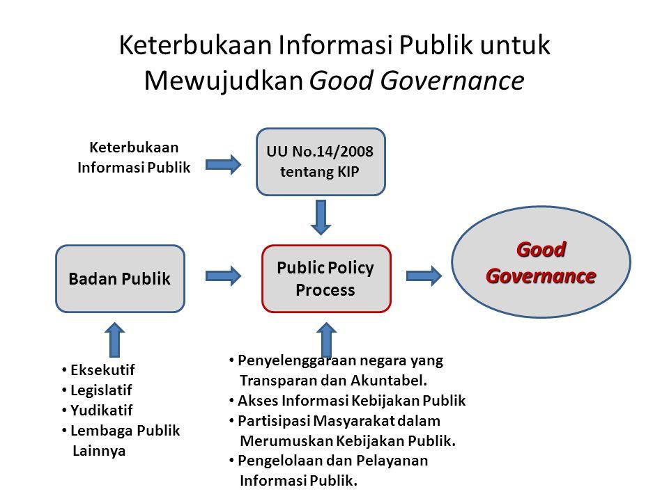 Keterbukaan Informasi Publik untuk Mewujudkan Good Governance