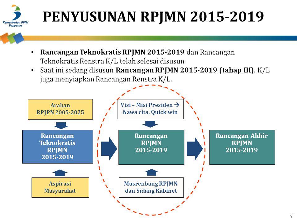 PENYUSUNAN RPJMN 2015-2019 Rancangan Teknokratis RPJMN 2015-2019 dan Rancangan Teknokratis Renstra K/L telah selesai disusun.