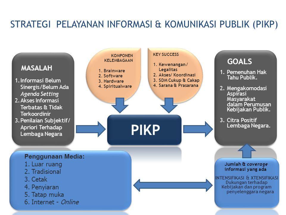 PIKP STRATEGI PELAYANAN INFORMASI & KOMUNIKASI PUBLIK (PIKP) MASALAH