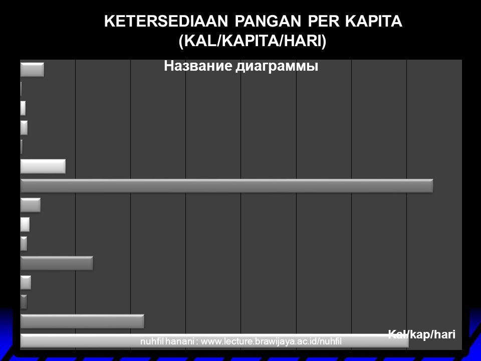 KETERSEDIAAN PANGAN PER KAPITA (KAL/KAPITA/HARI)