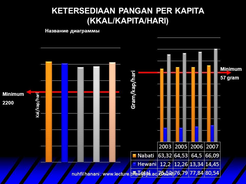 KETERSEDIAAN PANGAN PER KAPITA (KKAL/KAPITA/HARI)