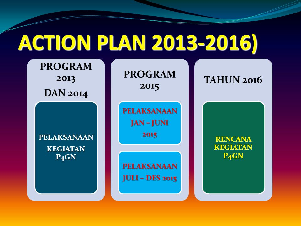 ACTION PLAN 2013-2016) PROGRAM 2013 PROGRAM 2015 TAHUN 2016 DAN 2014