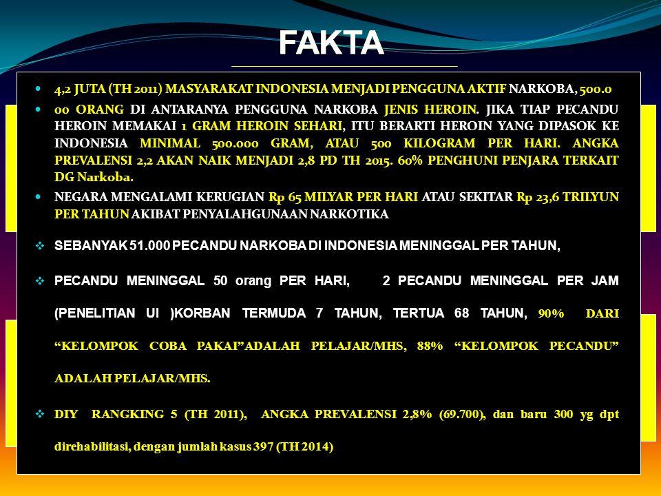FAKTA FAKTA. 4,2 JUTA (TH 2011) MASYARAKAT INDONESIA MENJADI PENGGUNA AKTIF NARKOBA, 500.0.