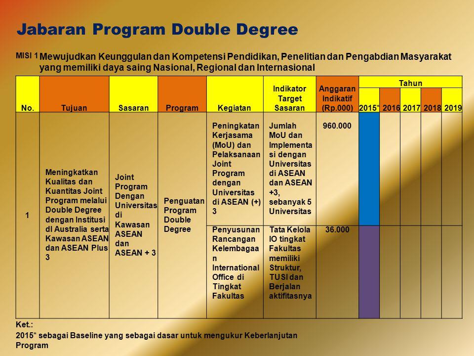 Jabaran Program Double Degree