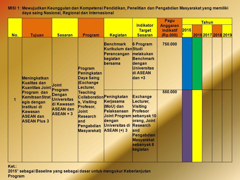 Indikator Target Sasaran Pagu Anggaran Indikatif (Rp.000)