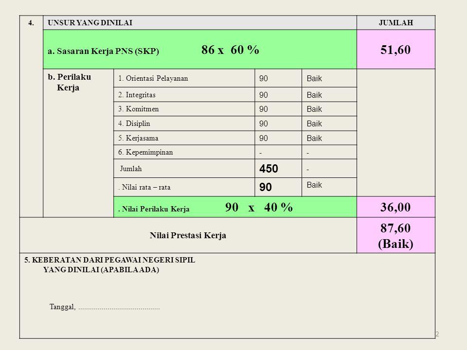 51,60 36,00 87,60 (Baik) 450 a. Sasaran Kerja PNS (SKP) 86 x 60 %