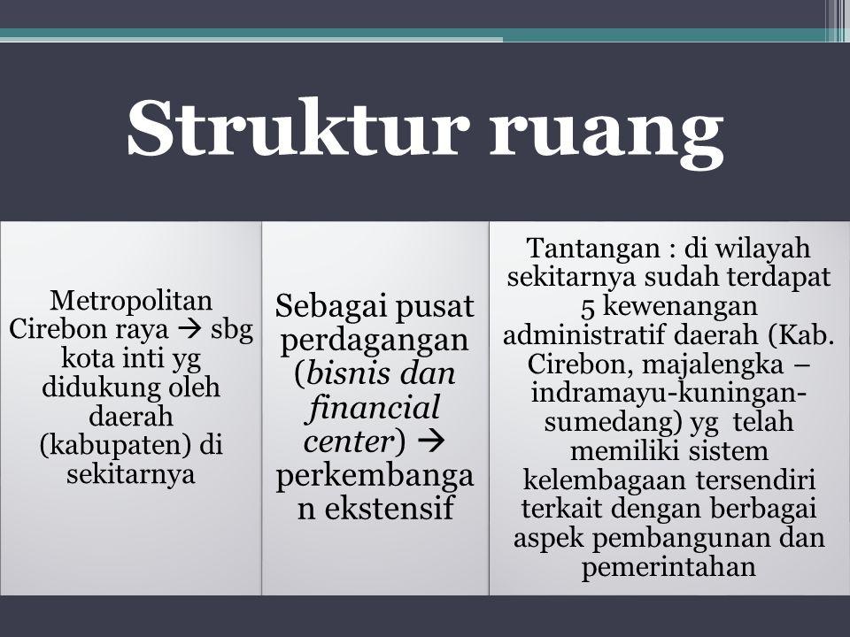 Struktur ruang Metropolitan Cirebon raya  sbg kota inti yg didukung oleh daerah (kabupaten) di sekitarnya.