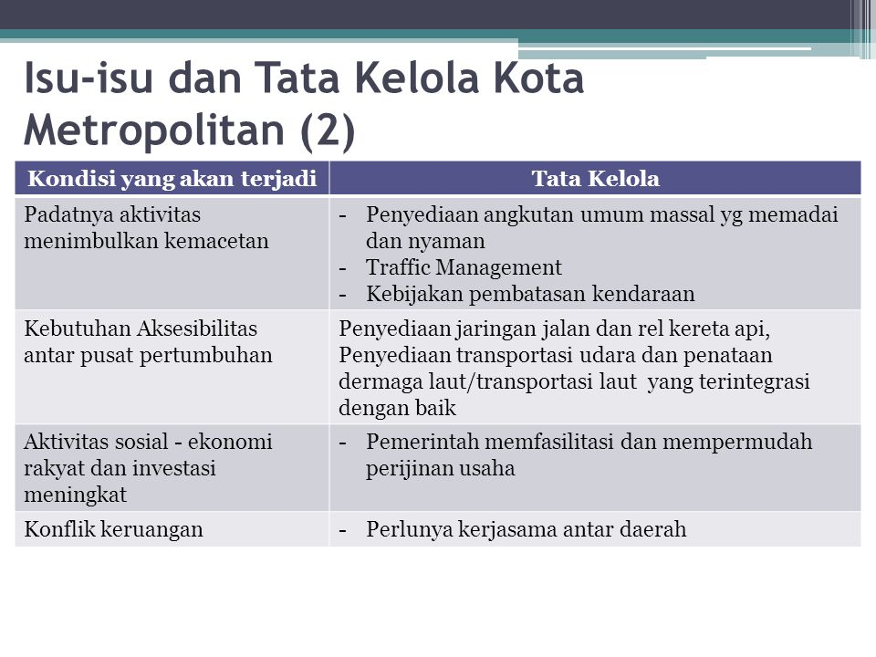 Isu-isu dan Tata Kelola Kota Metropolitan (2)