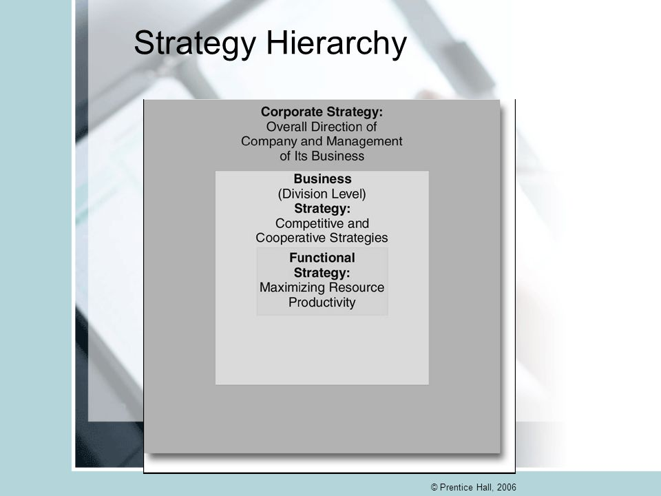 Strategy Hierarchy © Prentice Hall, 2006