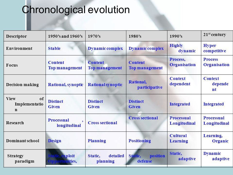 Chronological evolution