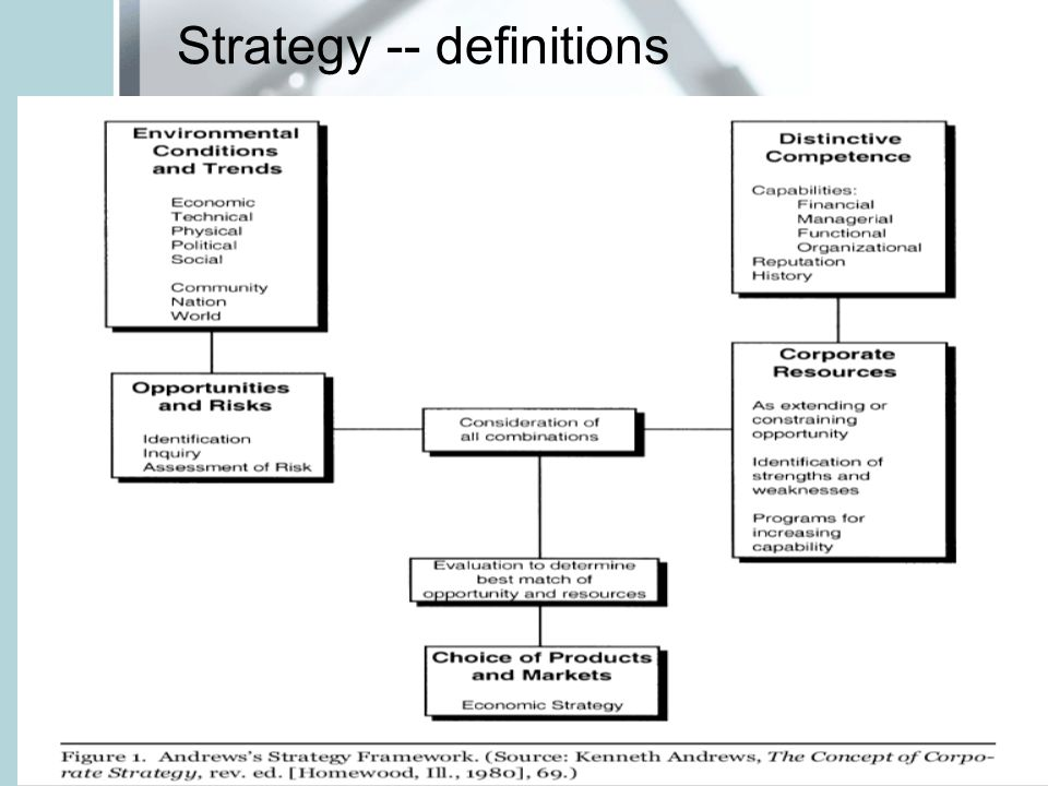 Strategy -- definitions