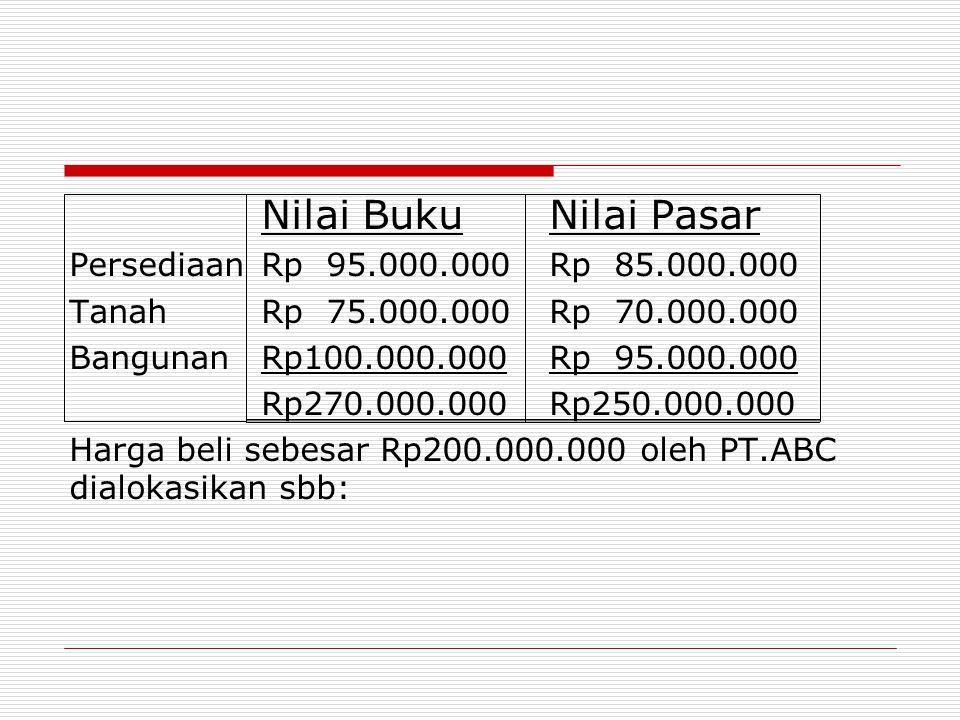 Nilai Buku Nilai Pasar Persediaan Rp 95.000.000 Rp 85.000.000