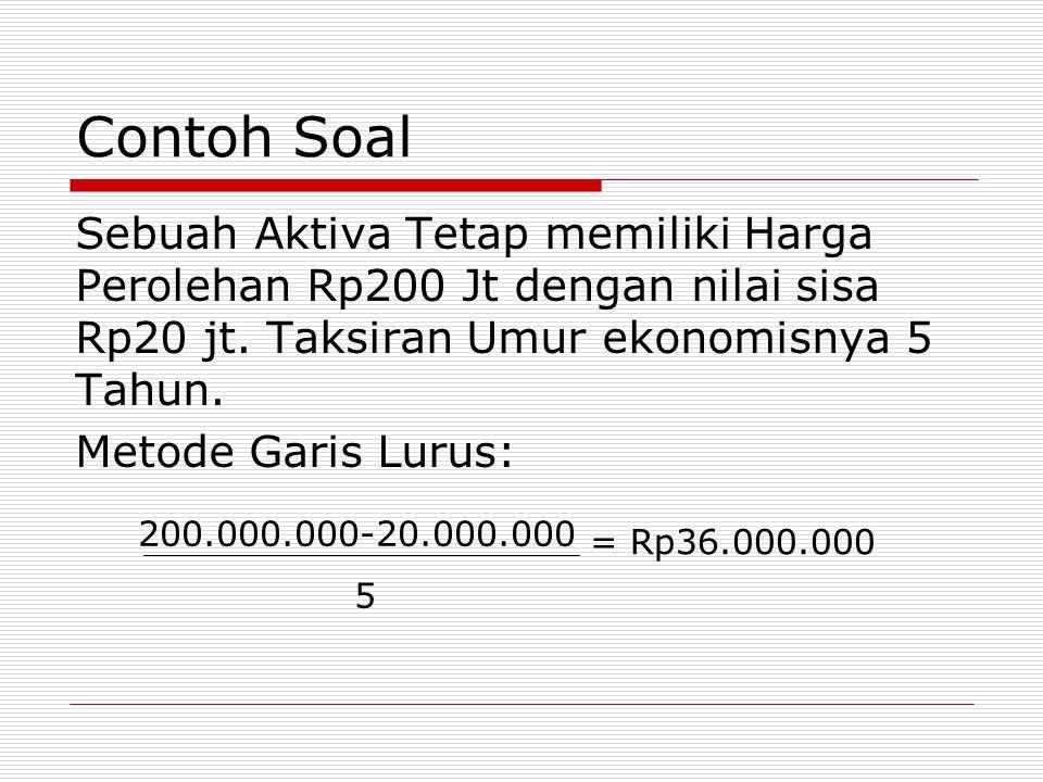 Contoh Soal Sebuah Aktiva Tetap memiliki Harga Perolehan Rp200 Jt dengan nilai sisa Rp20 jt. Taksiran Umur ekonomisnya 5 Tahun.