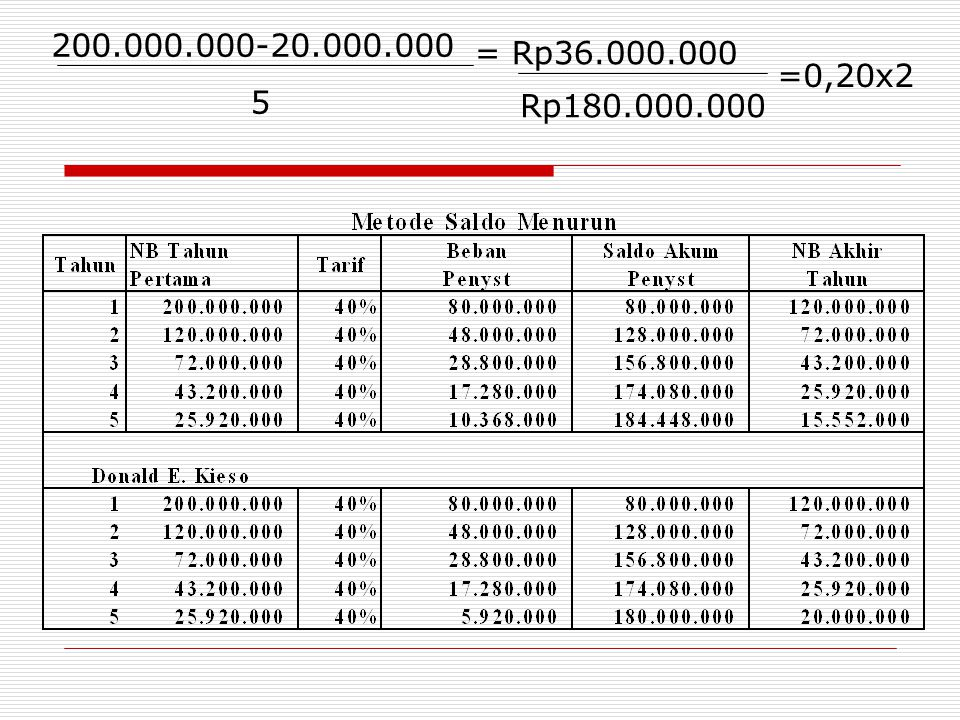 200.000.000-20.000.000 5 = Rp36.000.000 =0,20x2 Rp180.000.000