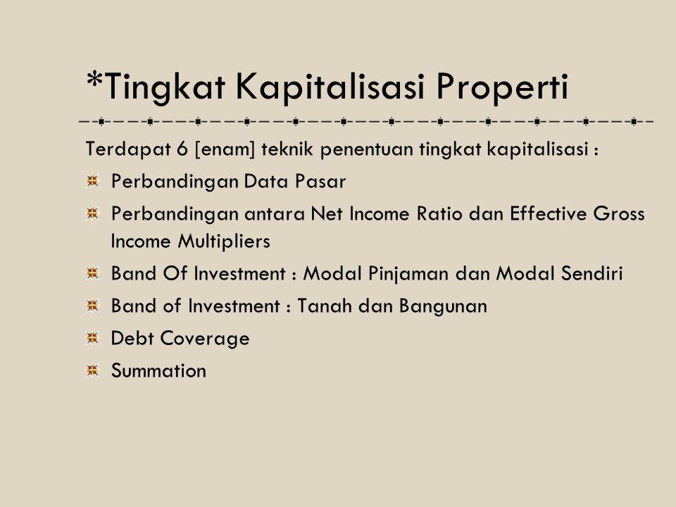 *Tingkat Kapitalisasi Properti