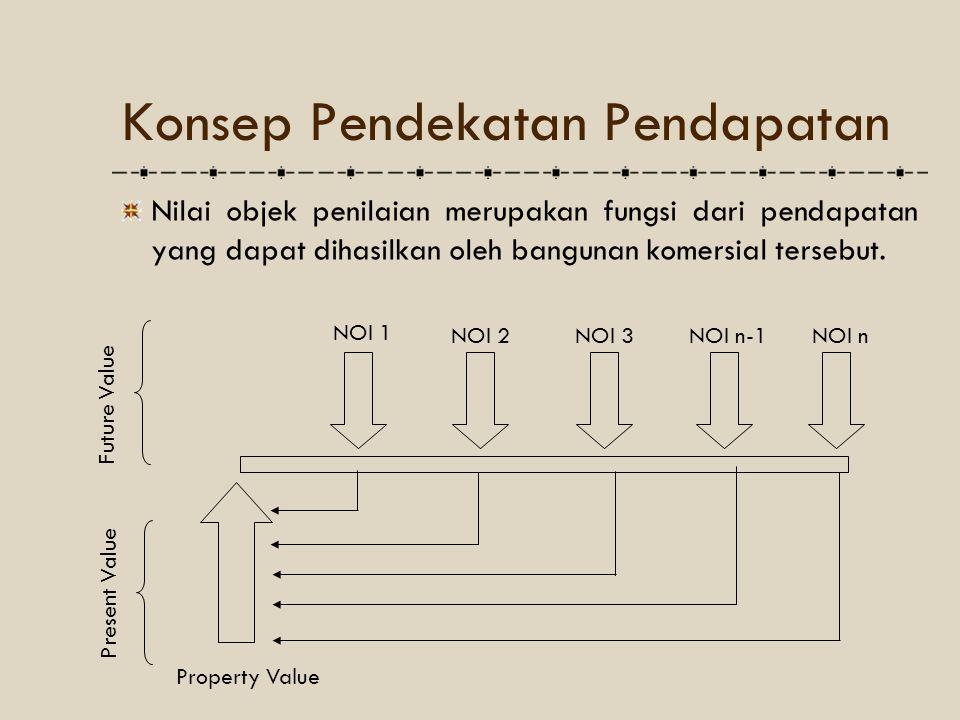 Konsep Pendekatan Pendapatan
