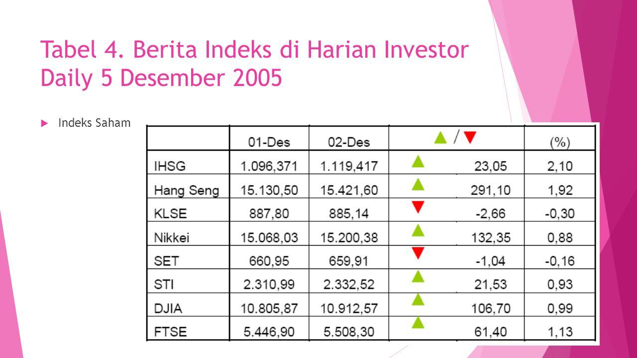 Tabel 4. Berita Indeks di Harian Investor Daily 5 Desember 2005