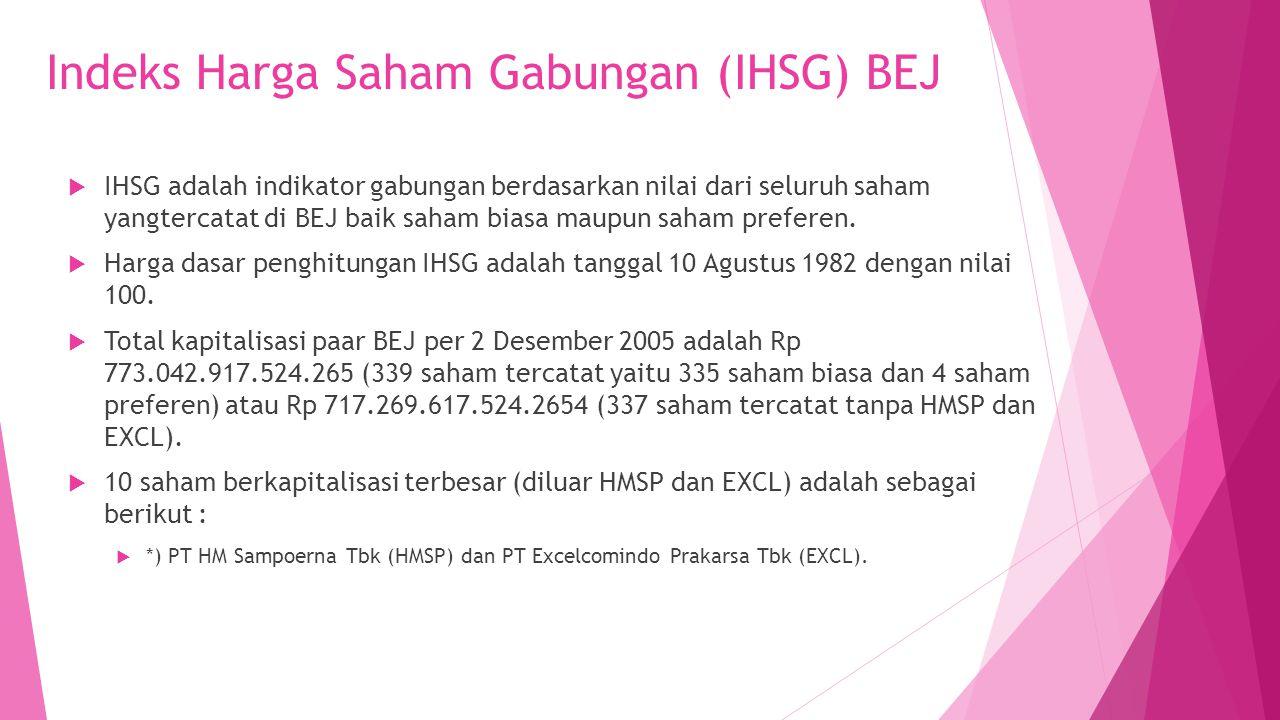 Indeks Harga Saham Gabungan (IHSG) BEJ