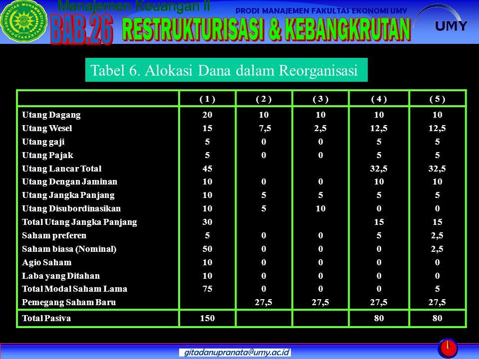 Tabel 6. Alokasi Dana dalam Reorganisasi