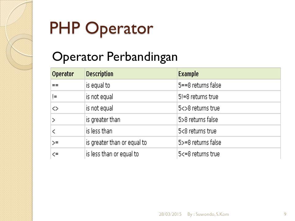PHP Operator Operator Perbandingan 08/04/2017 By : Suwondo, S.Kom