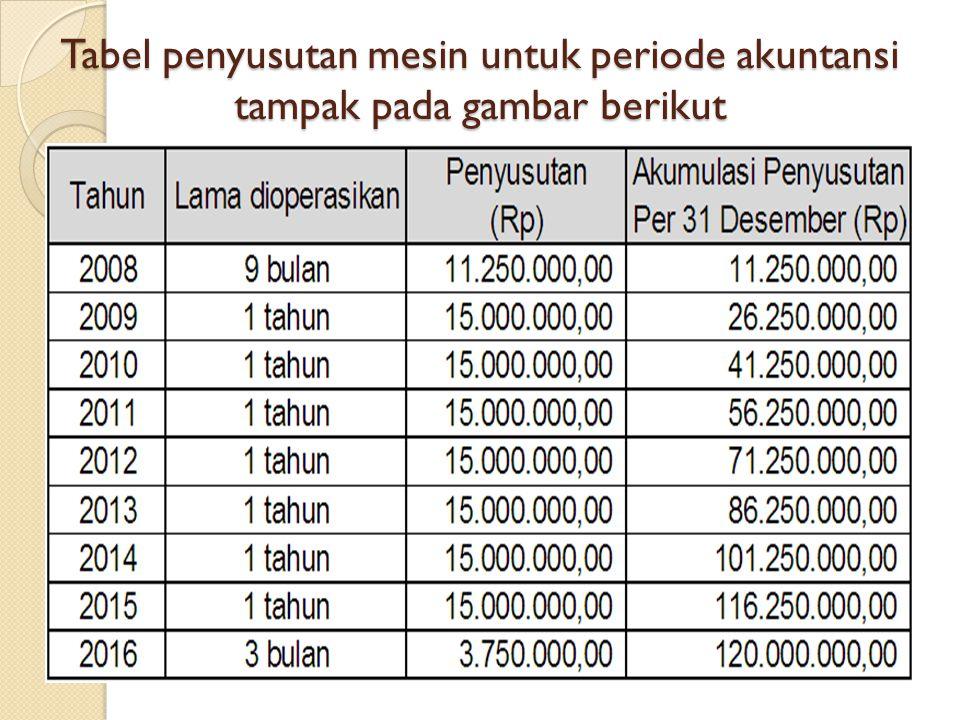 Tabel penyusutan mesin untuk periode akuntansi tampak pada gambar berikut