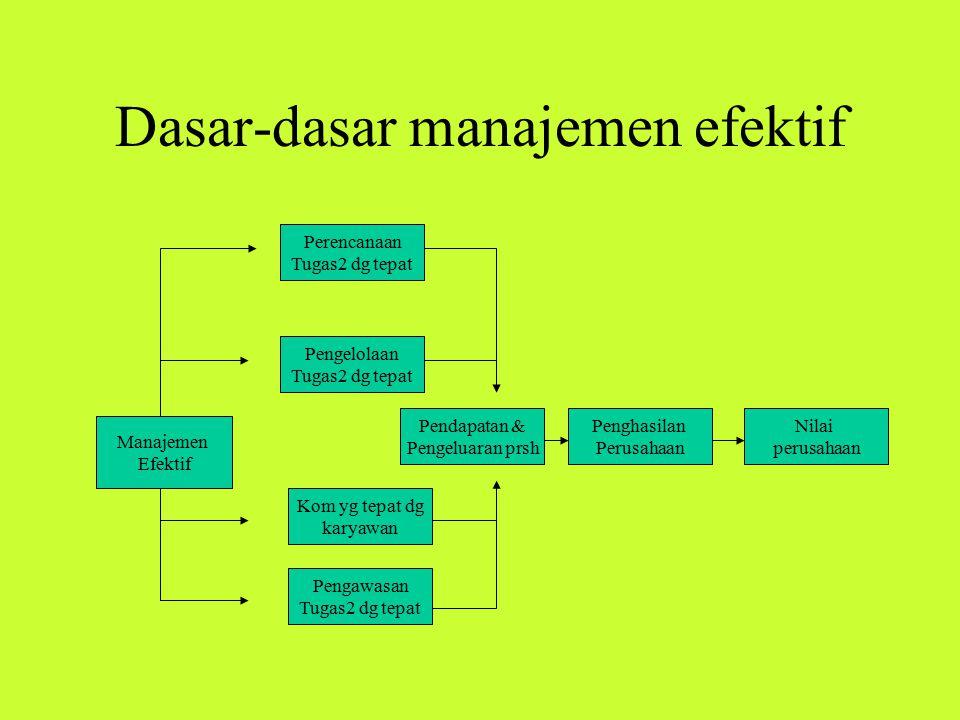 Dasar-dasar manajemen efektif