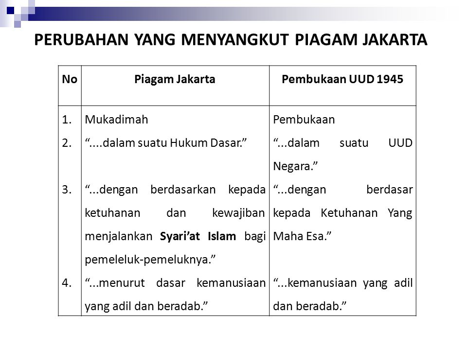 PERUBAHAN YANG MENYANGKUT PIAGAM JAKARTA