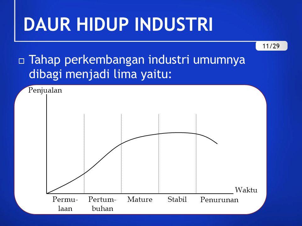 DAUR HIDUP INDUSTRI 11/29. Tahap perkembangan industri umumnya dibagi menjadi lima yaitu: Waktu.