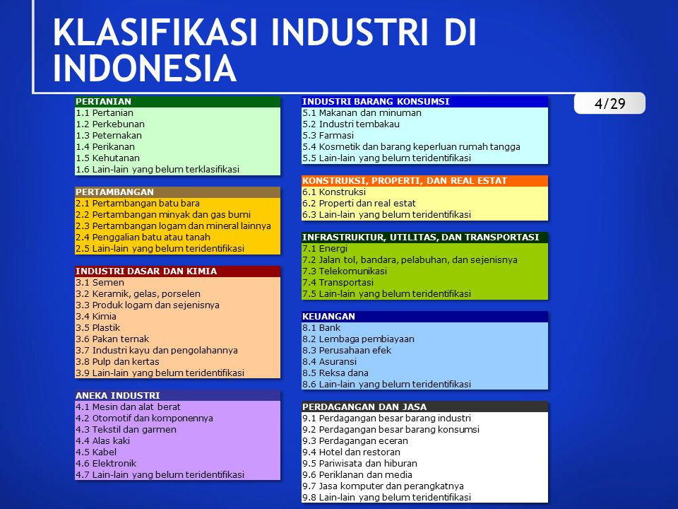 KLASIFIKASI INDUSTRI DI INDONESIA