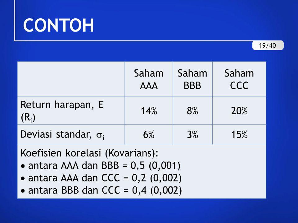 CONTOH Saham AAA Saham BBB Saham CCC Return harapan, E (Ri) 14% 8% 20%