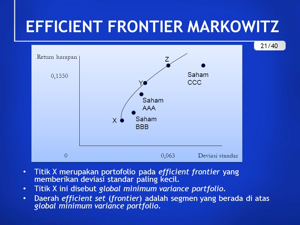 EFFICIENT FRONTIER MARKOWITZ