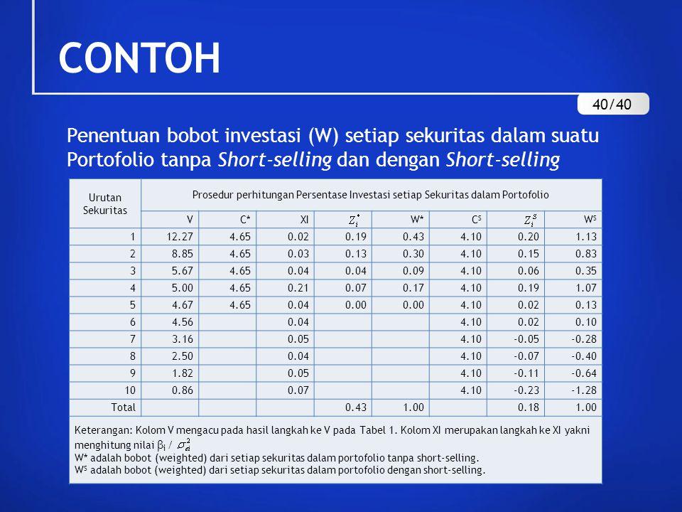 CONTOH 40/40. Penentuan bobot investasi (W) setiap sekuritas dalam suatu Portofolio tanpa Short-selling dan dengan Short-selling.