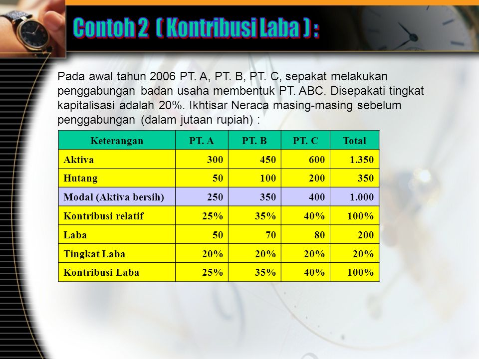 Contoh 2 ( Kontribusi Laba ) :