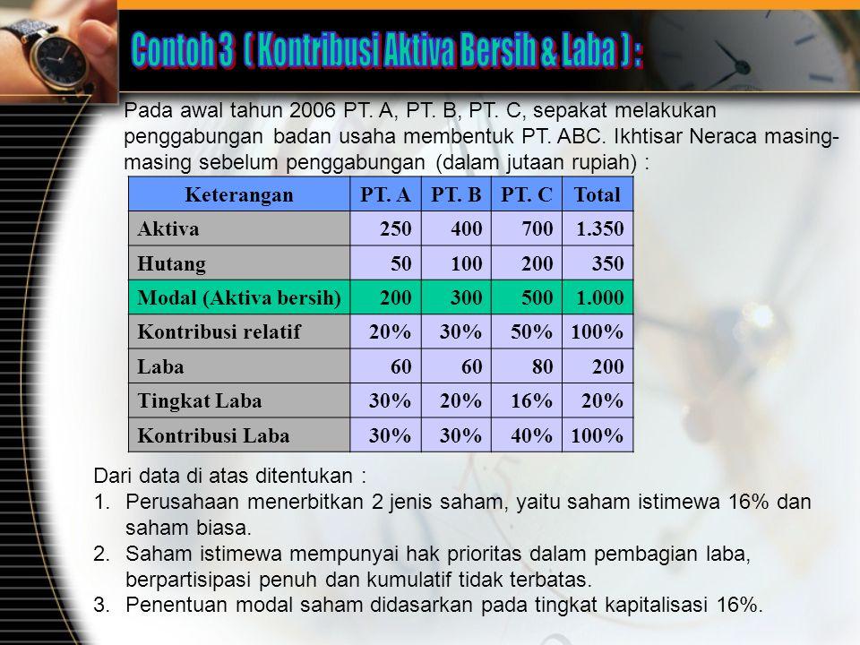 Contoh 3 ( Kontribusi Aktiva Bersih & Laba ) :